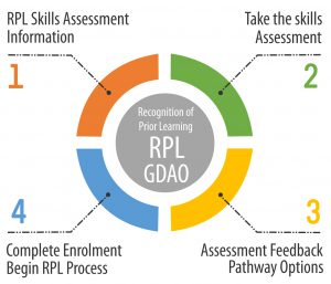 RPL Process Chart
